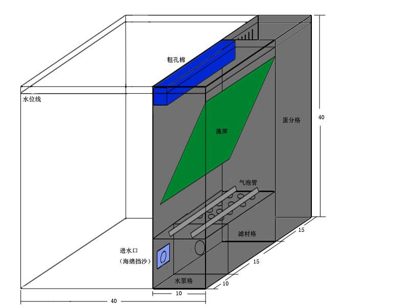 地缸过滤鱼缸设计图展示