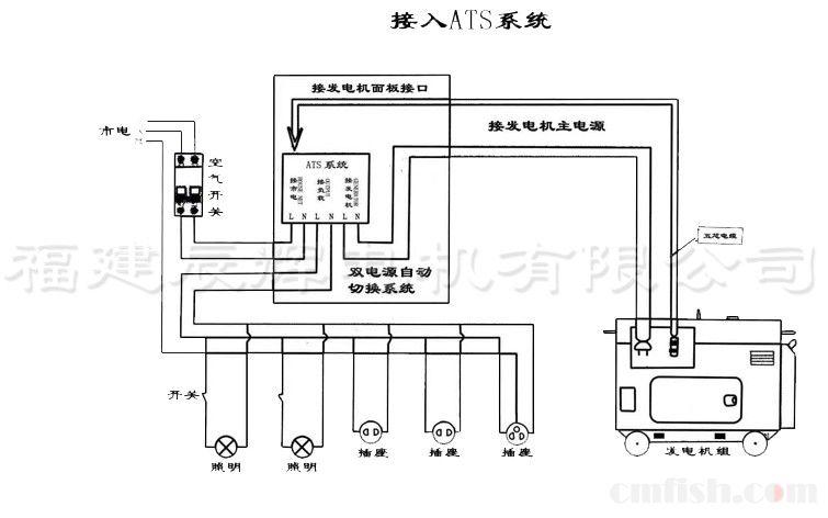 电路图:市电进配电箱后接总空开,出配电箱进ats控制盒接l1,n1,然后